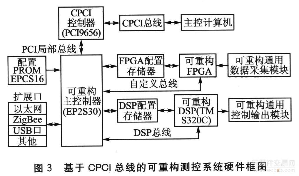 详细讨论了ad转换电路以及fpga控制模块的工作原理,系统设计过程中用