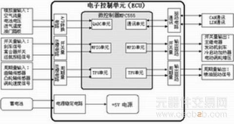 图2 发动机电控系统硬件电路结构框图