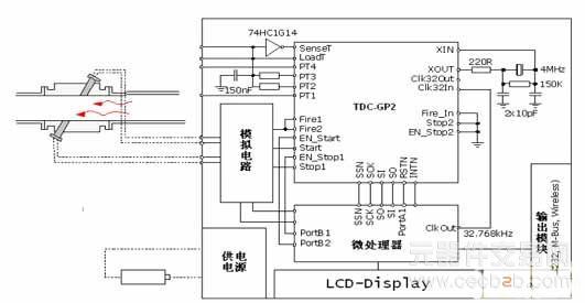 超声波燃气表数字转换芯片tdc-gp2的工作方式介绍