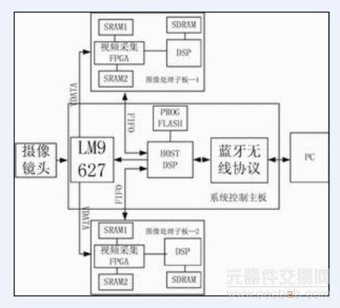 主要由lm9267摄像头,图像处理子板和系统控制主板三个部分组成.