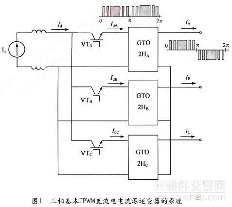 三相tpwm直流电流源多电平逆变器的工作方法简述