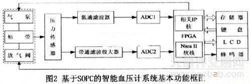 可编程片上系统的智能电子血压计系统工作方式解析