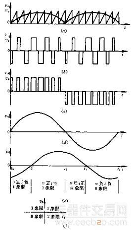 对于使用高频变压器耦合的ups变换电路的工作原理阐述