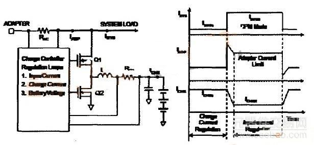 锂电池充电器及其系统优化的原理分析