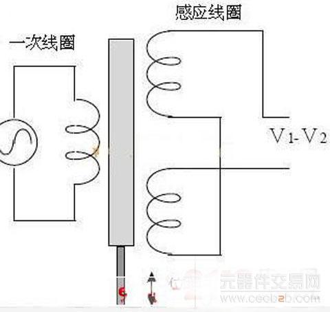 首页 资讯 技术资料 > 正文     是由振荡器产生一高频的参考电磁场