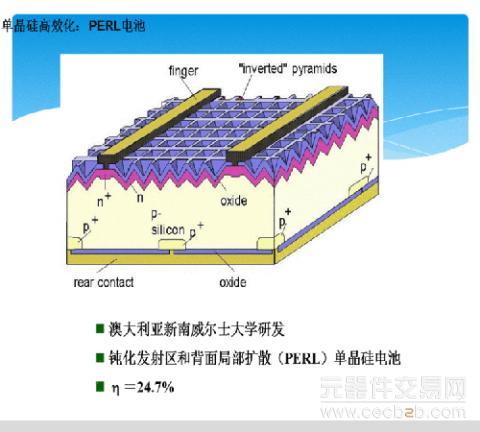 解读高效晶体硅太阳能电池-perl电池