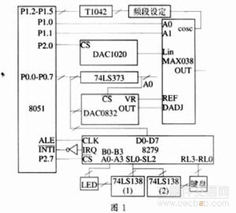 图1所示为以8051和max038为核心的系统硬件电路