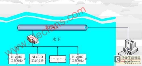 采用labview的海洋环境多物理场测量系统设计