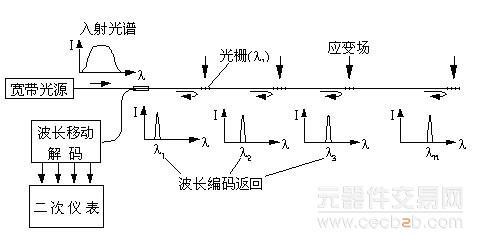 光栅传感技术是通过对在光纤内部写入的光栅反射或透射波长光谱的检测