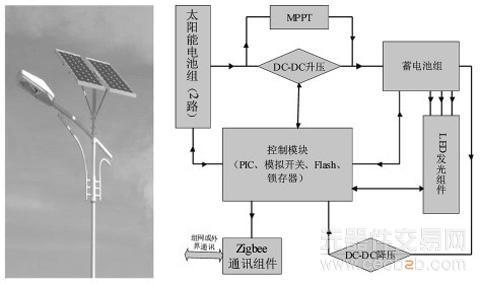详解智能型led太阳能路灯系统的设计
