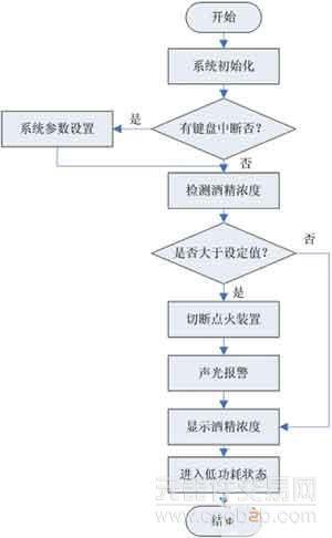 图5 控制仪主程序流程图
