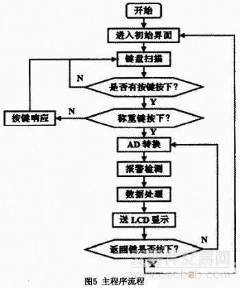 atmega16单片机的数字电子秤的流程详解