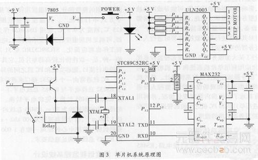 2.2 单片机系统的设计   单片机系统电路由单片机STC89C52RC、数字温度传感器DS18B20、串口通信电路、步进电机驱动电路和继电器驱动电路组成,如图3所示。文中使用10个DS18B20可对服务器温度进行多点检测,单片机用一根总线就可实现对所有传感器的数据采集。3端稳压集成电路7805为单片机提供稳定的5 V电源,ULN2003是一个多输入多输出的放大电路,它将单片机输出的信号进行放大可以直接驱动步进电机。集成电路MAX 232把单片机的TTL电平转换成RS232电平,这样通过电脑的RS23