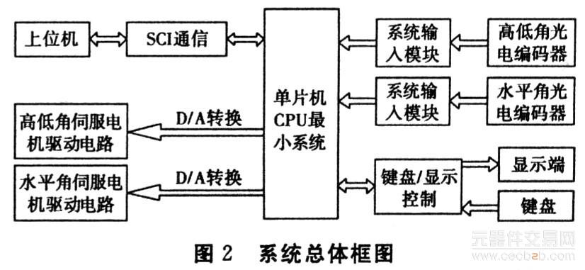 O 引言   本设计要求对某火炮的水平和高低角进行控制,达到快速位置伺服系统的要求。而这个火炮角度控制系统首先要求有快速性,它的反应时间大于或等于12°/s;角度转动控制精度小于或等于1',水平角转动范围从一120°~+120°,高低角转动范围从0°~+85°;最后系统要有很好的稳定性和动态性能。   由于位置伺服系统一般是以足够的位置控制精度、位置跟踪精度和足够快的跟踪速度作为它的主要控制目标,系统运行时要求能以一定的精度随时跟踪指令的变化。所以对