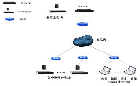 联想公司结构框架图