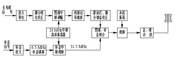 广播电视发射机将彩色全电视信号和伴音信号调制在射频载波上, 通过天线以高频电磁波方式传播出去。 射频载波均采用米波波段(甚高频VHF频段)和分米波波段(特高频UHF频段)。 ? 电视发射机是由图像发射机和伴音发射机组成的, 称为双通道电视发射机。 电视发射机由图像与伴音共用一部发射机,称为单通道电视发射机。 图4-5是它们的组成原理方框图。 ?