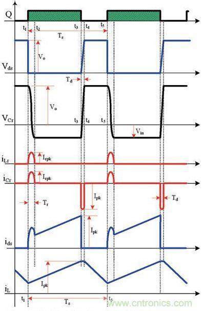 lc谐振电路,可降低或消除关断开关损耗
