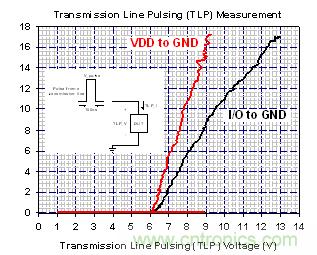 0静电放电防护的解决方案