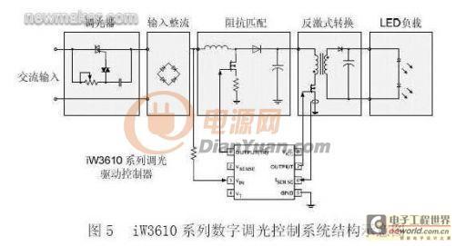 数字控制led系统结构 图5是iwatt的iw3610系列数字调光控制系统结构