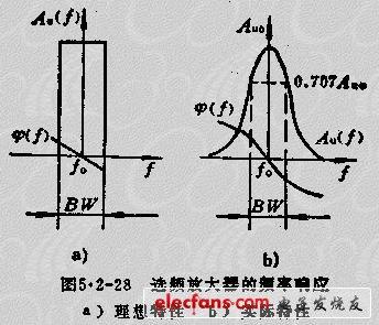 同时选频放大电路通常位于接收系统的前端,放大的信号幅度小;频率高