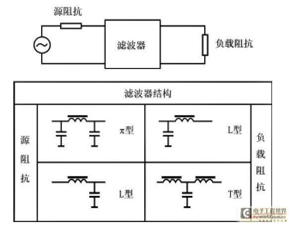 电源噪声滤波器的基本原理