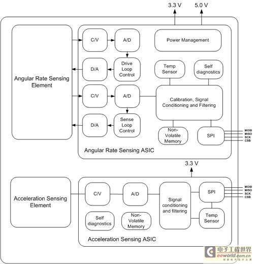 组合陀螺仪传感器结构图
