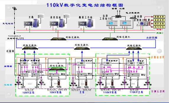 符合iec61850-3变电站通信网络和系统认证标准以及ieee1613规范 3.