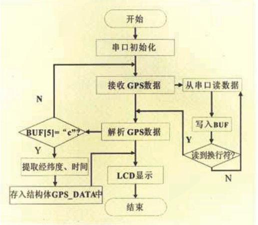 基于arm的嵌入式车载gps定位系统设计