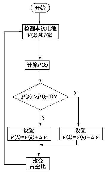 软件设计主要协助硬件电路完成控制器的