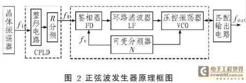 正弦波发生器主要是由参考频率,基本锁相环和匹配输出3 部分电路组成