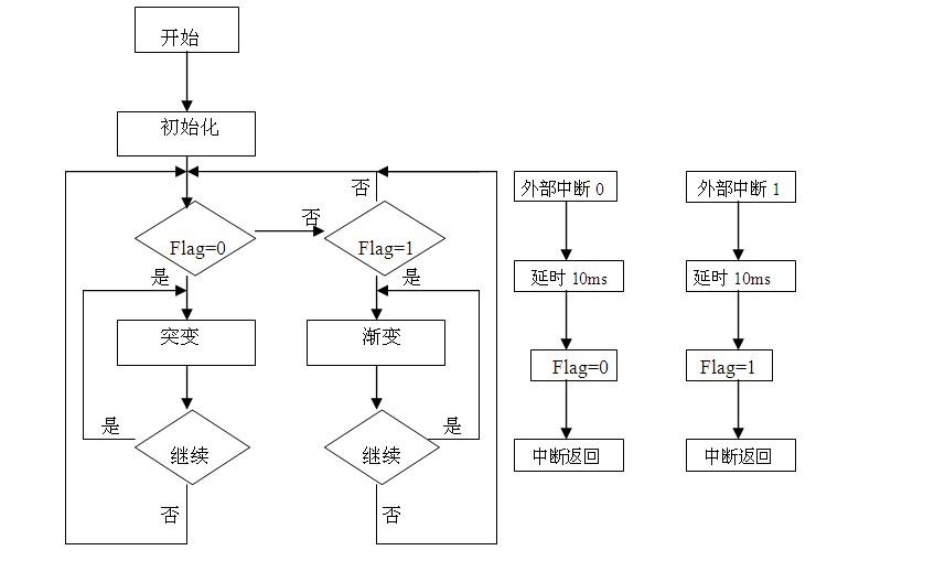 单片机控制led调光电路流程图