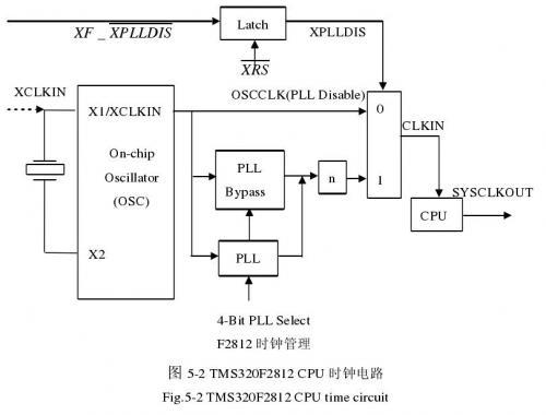 f2812的cpu时钟电路如图5-2所示.
