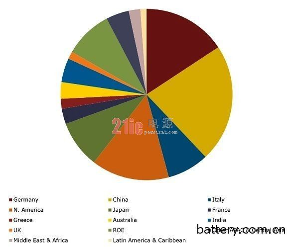 2013年全球太阳能市场需求 太阳能市场研究机构NPD Solarbuzz副总裁Finlay Colville日前举办的一场全球线上研讨会上,提出了2013年全球太阳能产业的十大市场趋势如下: 第一,全球太阳能需求将持续成长。在2013到2014年期间,全球太阳能市场年度需求量预计将达到30到40GW的水准。在未来的四到五年里,政策仍然将是主要太阳能市场的最大驱动力。此外,太阳能模组和其他系统设备的价格对市场需求有着越来越强的影响。 第二,太阳能市场将进一步全球化。新兴市场的范围和所占比重都将有所扩大,