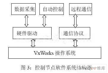 由于s3c44b0x内部不具有网络接口,通过扩展rtl8019a网络控制芯片