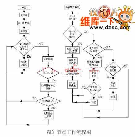 基于单片机的无线传感器网络节点制作及组网设计方案