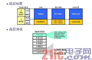 基于labview和j1939协议的can总线通讯平台开发