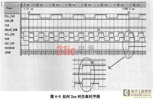脉冲延时控制电路产生的2ns延时情况下的仿真时序图
