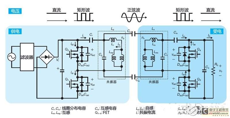 日本村田制作所的细谷开发出了采用开关技术的共振方式无线供电系统。该方式的特点是系统整体的电力效率高,这为无线供电系统提高线圈等共振元件之间的传输效率带来了巨大的影响。下面请系统的开发者来介绍一下直流共振方式的原理。   我们开发出了被称为直流共振方式的无线供电技术(WPT:Wireless Power Transfer)(图1)。与以往采用磁共振方式的WPT系统相比,其特点是系统构造更加简单,包括电源在内的系统整体电力效率高。而且,即使传输距离发生变化,或者电力传输对象变为多个等负载发生较大变化时,