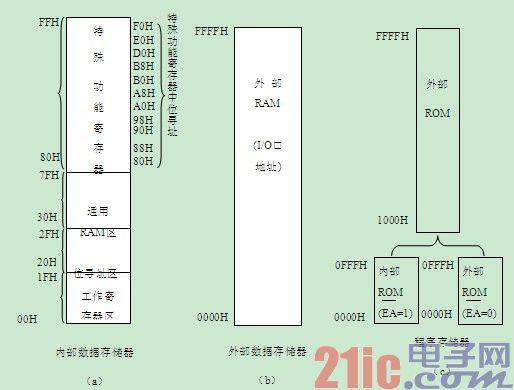 mcs-51单片机内部数据存储器ram结构详解