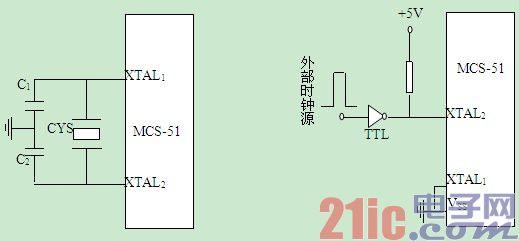 在MCS-51单片机芯片内部有一个高增益反相放大器,其输入端为芯片引脚XTAL1,其输出端为引脚XTAL2 。而在芯片的外部,XTAL1和XTAL2之间跨接晶体振荡器和微调电容,从而构成一个稳定的自激振荡器,这就是单片机的时钟电路。  1.振荡周期:为单片机提供时钟信号的振荡源的周期。 2.
