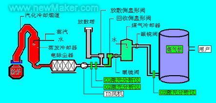煤气柜的结构图