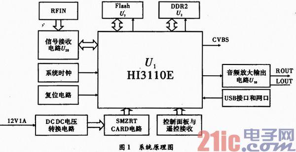 n7700主板电路模块主要由:电压调整供电电路