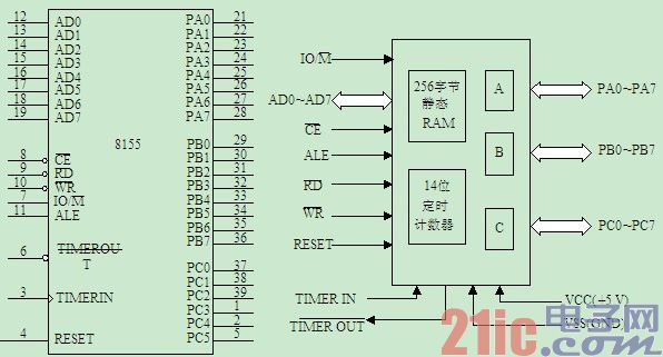 ad7(8条):是低8位地址线和数据线的共用输入总线,常和51单片机的p0口