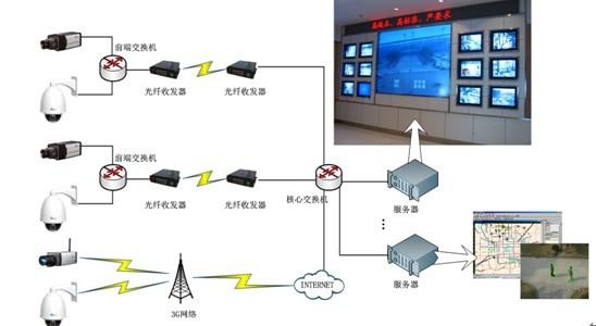 视频监控_视频监控系统在治安中的作用