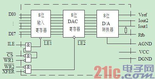 D/A转换器输入的是数字量,经转换后输出的是模拟量。有关D/A转换器的技术性能指标很多,例如绝对精度、相对精度、线性度、输出电压范围、温度系数、输入数字代码种类(二进制或BCD码)等。 1) 分辩率 分辨率是D/A转换器对输入量变化敏感程度的描述,与输入数字量的位数有关。如果数字量的位数为n,则D/A转换器的分辨率为2-n。这就意味着数/模转换器能对满刻度的2-n输入量作出反应。 2) 建立时间 建立时间是描述D/A转换速度快慢的一个参数,指从输入数字量变化到输出达到终值误差±(1/2)LS
