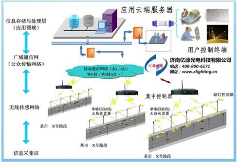 首页 资讯 行情中心 > 正文       智慧照明控制系统采用全模块化设计