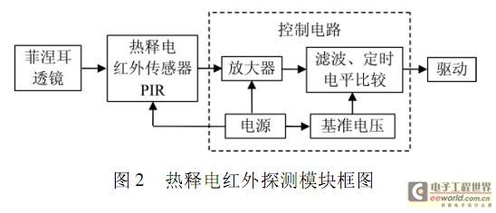 。   热释电红外探测模块由菲涅耳透镜、热释电红外传感器( PIR) 、控制电路及驱动电路等组成。热释电红外探测模块框图如图2 所示。    人体都有恒定的体温,一般在37 ,会发出特定波长10 m 左右的红外线。人体辐射的红外光线经过菲涅耳透镜汇集在PIR 的2 块探测元上,当人体移动时,红外辐射强度发生变化,探测元表面的电荷强度发生变化,经内部场效应管放大就有信号输出。   热释电红外探测模块采用热释电专用控制集成电路来处理,这里采用BISS0001 型集成电路。   BISS0001 型集成电路内
