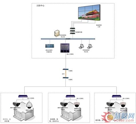 汉邦高科:满融公馆视频监控系统方案(上)