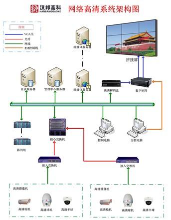 汉邦高科:高清视频监控系统解决方案