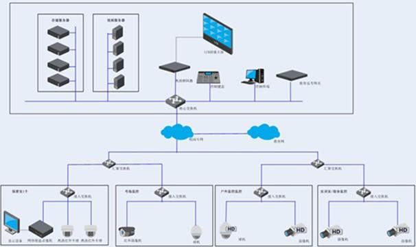 详细的系统结构设计如下